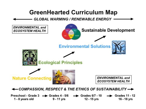 GreenHearted Green Curriculum Model