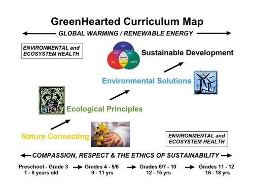 GreenHearted Green Curriculum Model